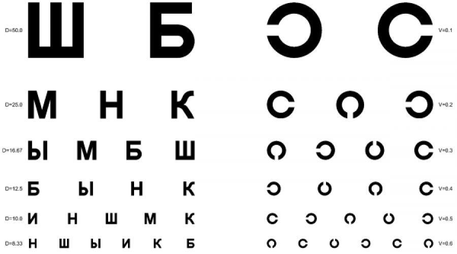 menjen ellenőrizni a látását